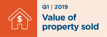 Value of Property Sold
