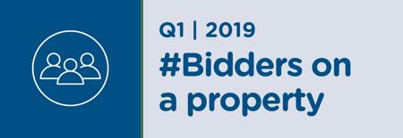 Number of Bidders