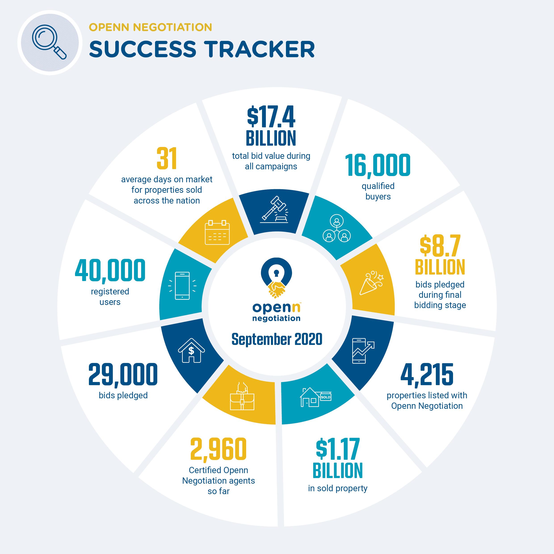 2009 Success Tracker