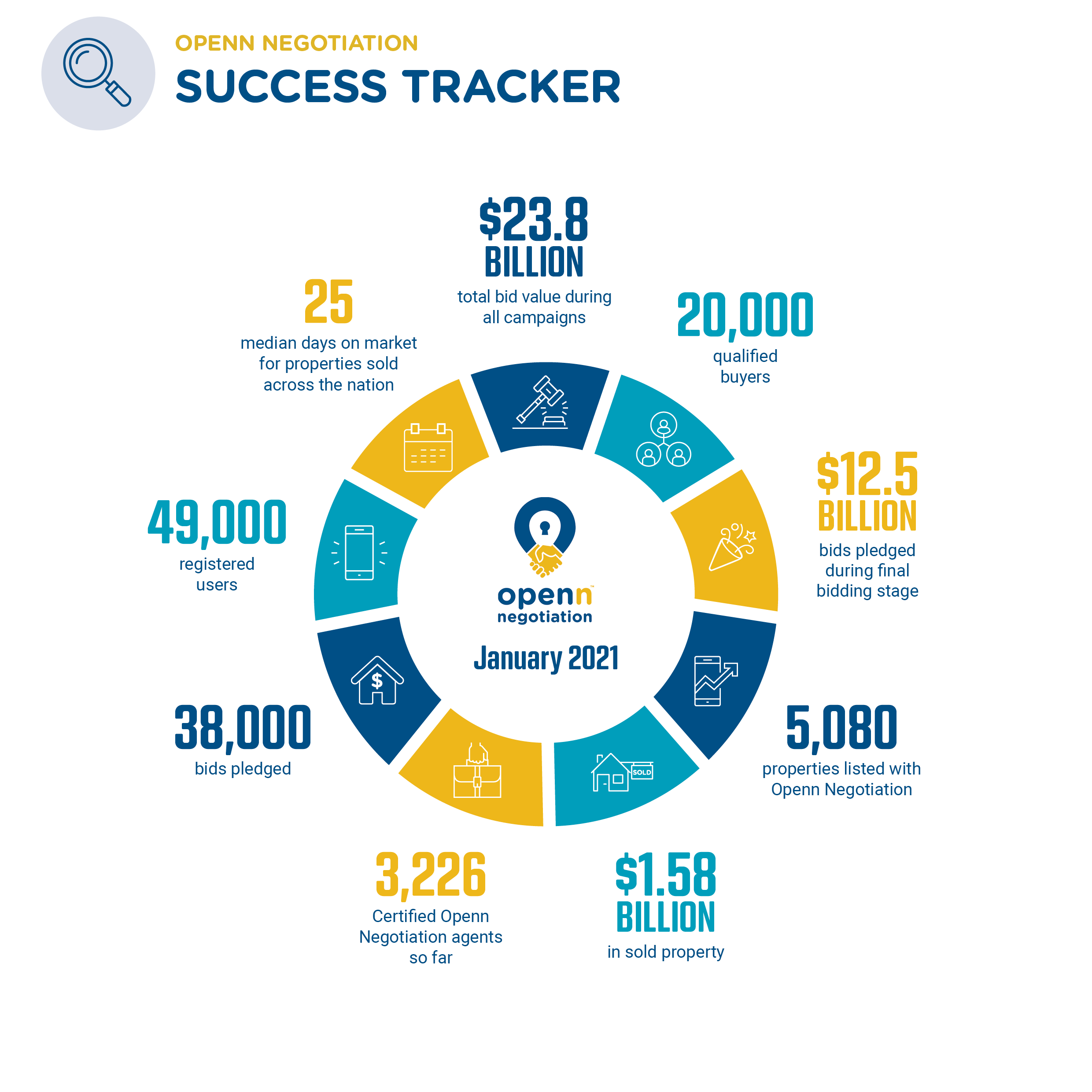 2101 - Success Tracker