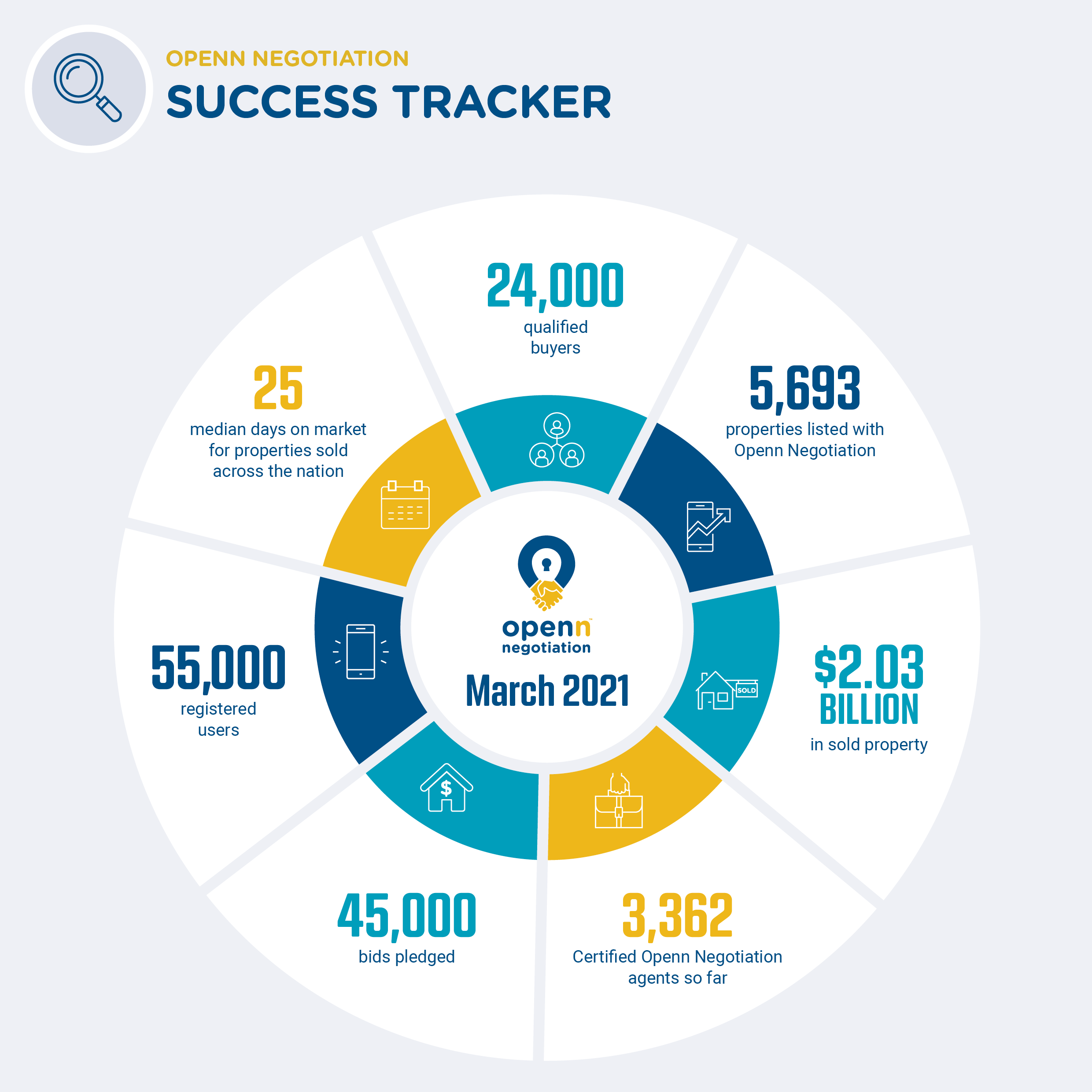 2103 - Success Tracker - March 2021