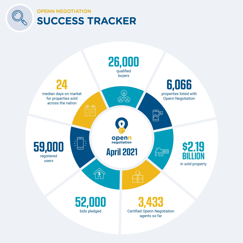 2104 Success Tracker - April 2021
