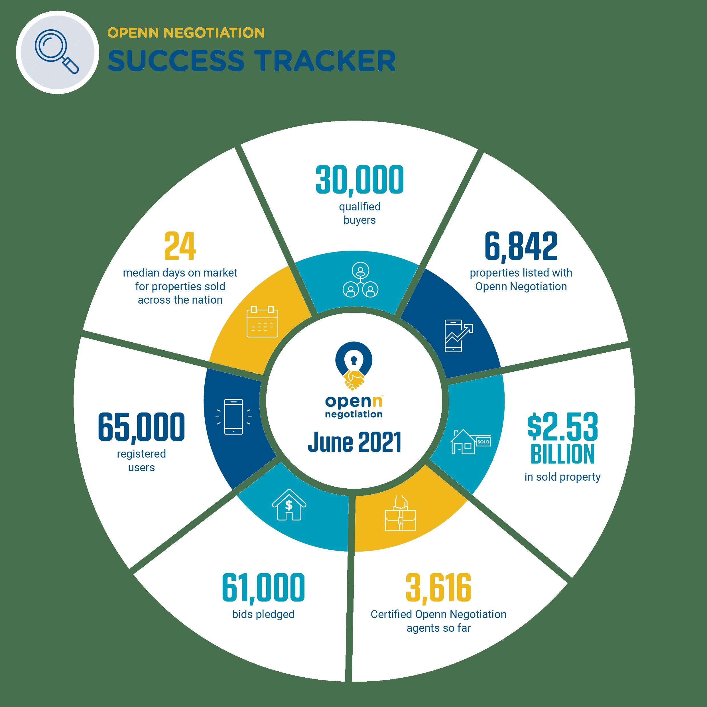 2106 Success Tracker June 2021