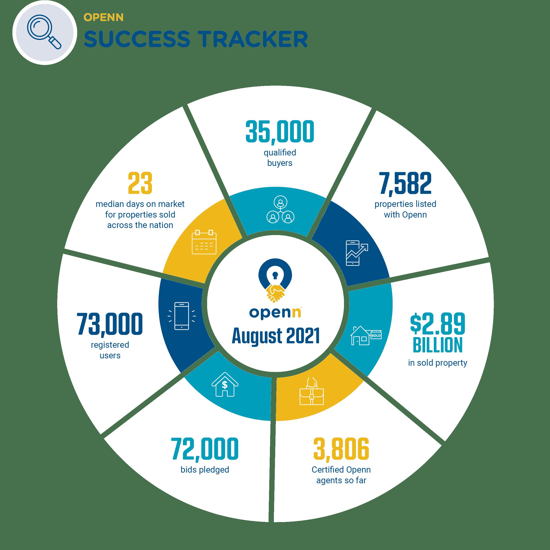 2108 - Success Tracker August 2021