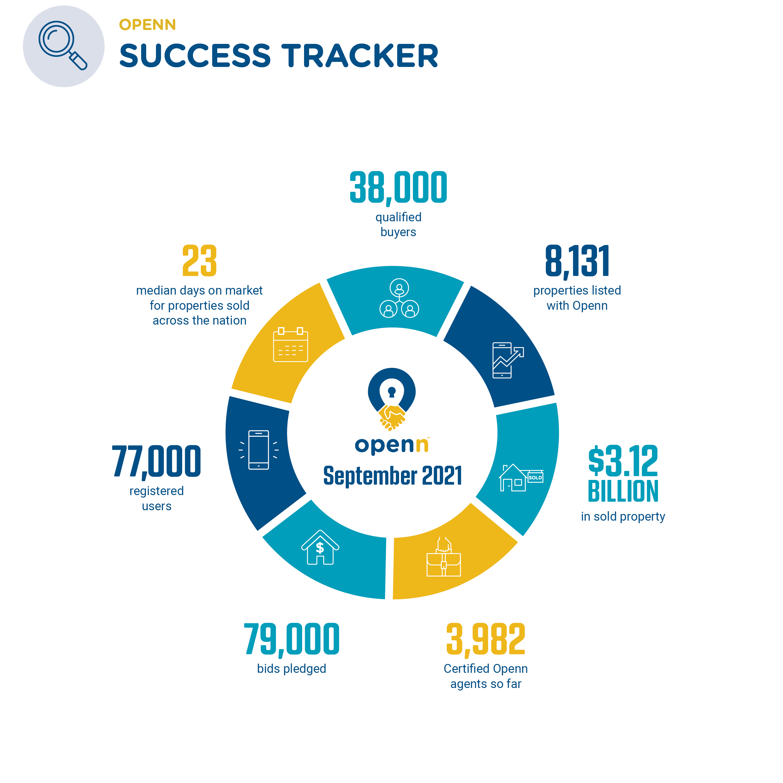 2109 Success Tracker - Sept 2021