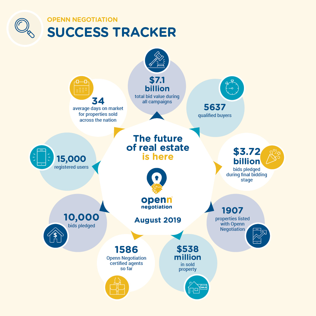 Success Tracker - August 2019