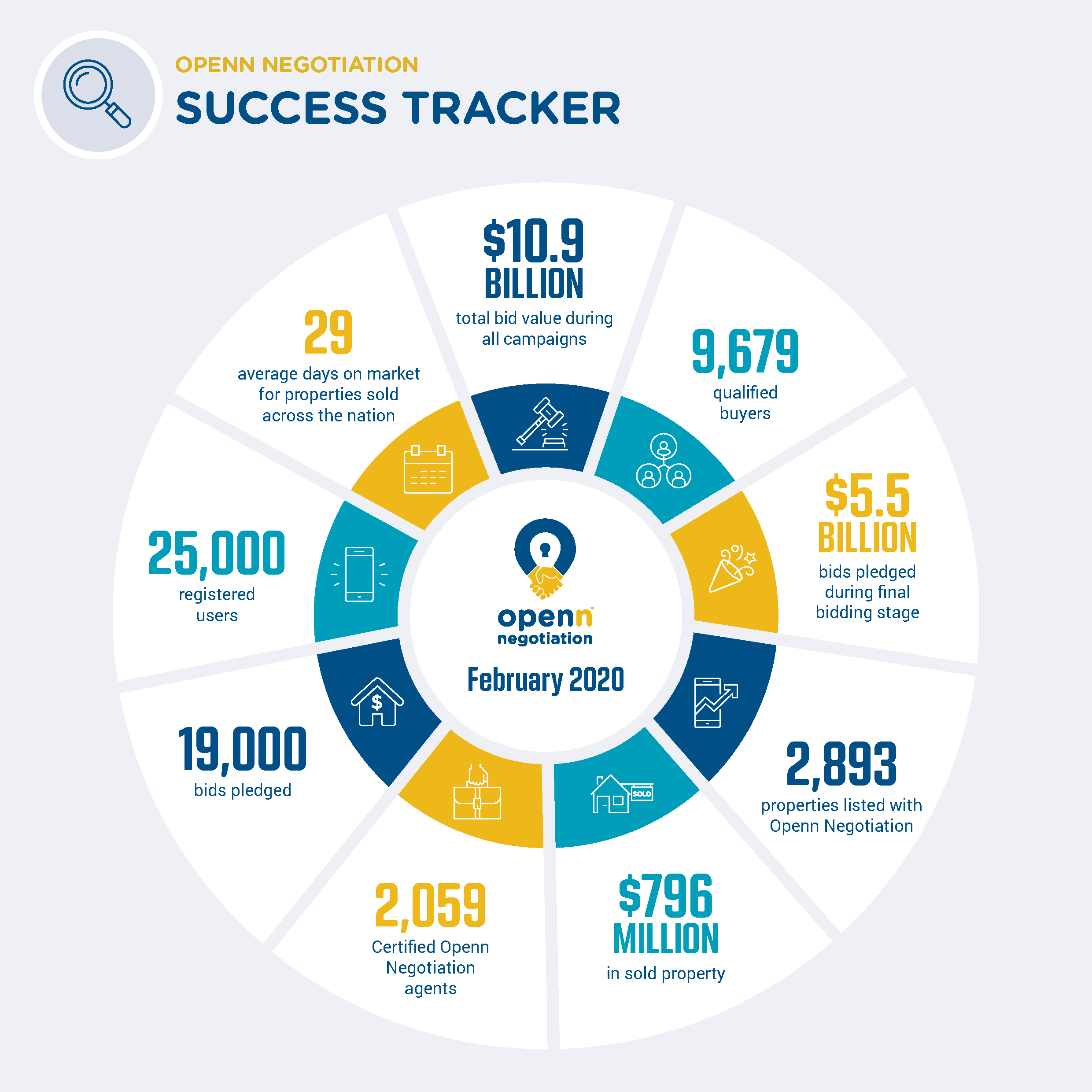 Success Tracker - Feb 2020