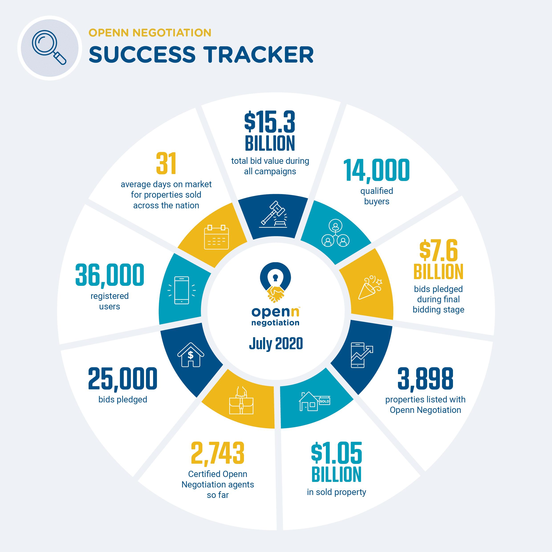 Success Tracker - July 2020