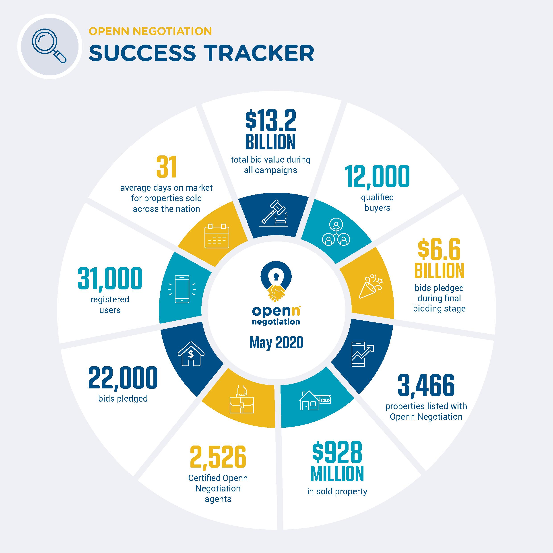 Success Tracker - May 2020