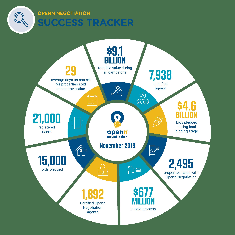 Success Tracker Nov 2019-1